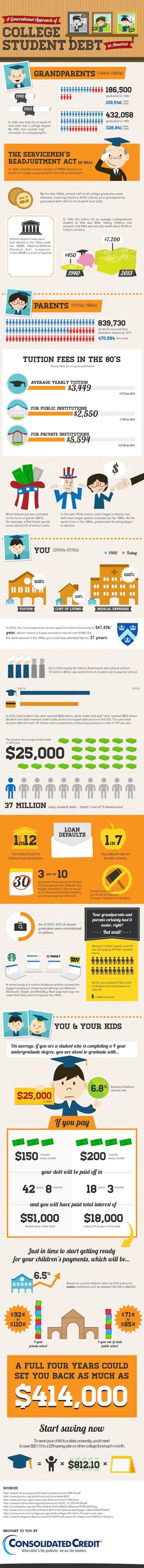 Generation Gap in Student Debt