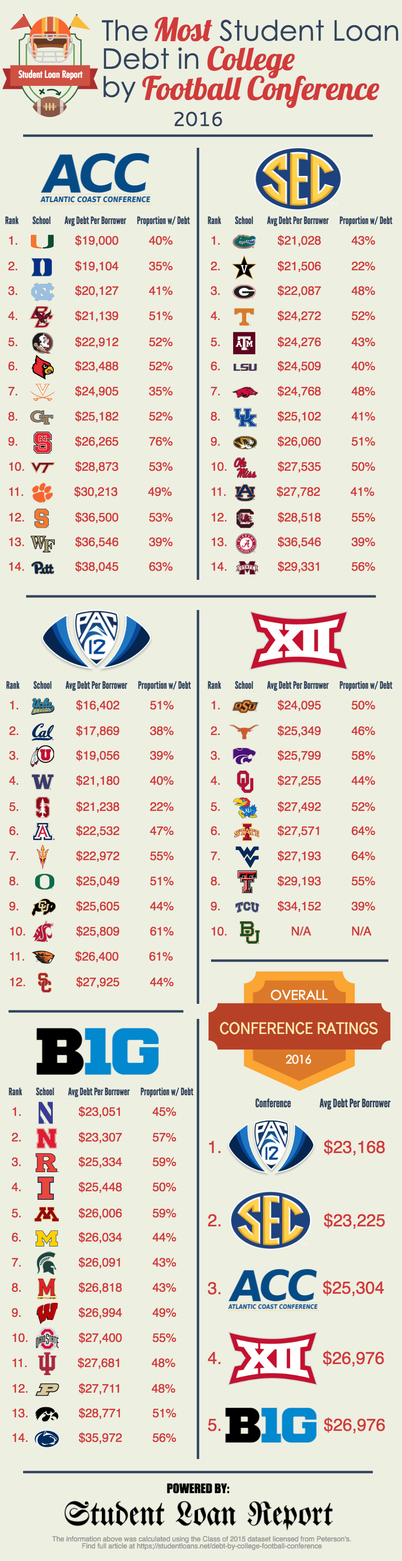 Average College Student Loan Debt by Football Conference