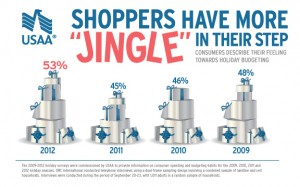 More shoppers will use credit cards for holiday gifts this year.